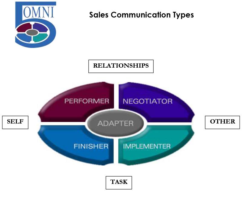 Omni5-Sales-Communication-Types-Master